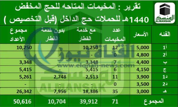 العدد محدود تسجيل الحج الالكتروني السعودية وزارة الحج السعودية الحج المخفض 1440 بوابة المسار الإلكتروني للحج وزارة الحج لحجاج الداخل حملة الراجحي